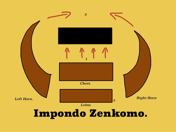 The classic and most simple (yet jolly deadly) derivation of the famous Zulu battle plan. 1. The Chest engages the enemy. 2 the Horns work around the flanks to cut off the retreat and envelope the enemy. 3 The loins can be deployed to support the chest as needed. Drawing by the author.